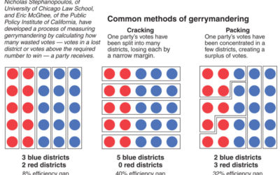 Impact of Partisan Gerrymandering